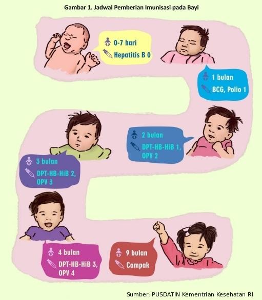 jadwal imunisasi difteri untuk anak Indonesia usia berapa yang tepat untuk suntik difteri