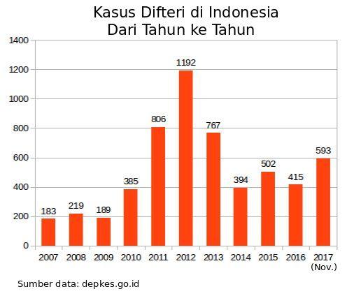 jumlah penderita difteri dari tahun ke tahun 2007 2017