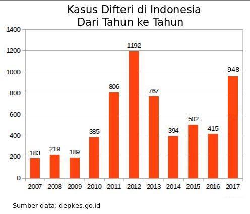 kasus difteri dari tahun ke tahun 2007 2017 di Indonesia